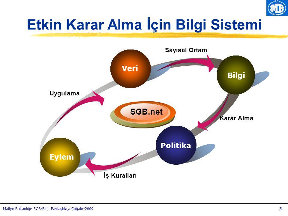 Maliye Bakanlığı- SGB-Bilgi Paylaştıkça Çoğalır-20095 Veri Politika Uygulama SGB.net Sayısal Ortam Karar Alma İş Kuralları Eylem Veri Bilgi Etkin Kara