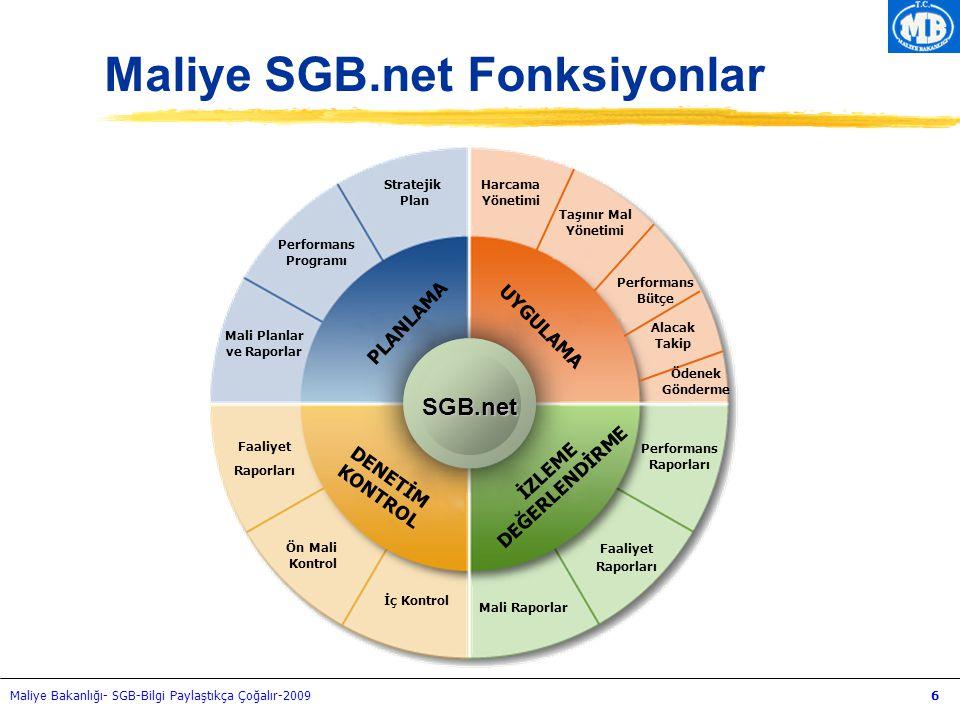 Maliye Bakanlığı- SGB-Bilgi Paylaştıkça Çoğalır-20096 SGB.net PLANLAMA UYGULAMA DENETİM KONTROL İZLEME DEĞERLENDİRME Performans Bütçe Harcama Yönetimi