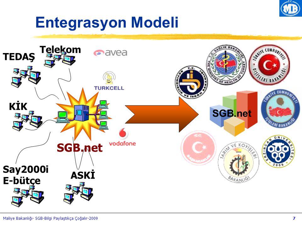 Maliye Bakanlığı- SGB-Bilgi Paylaştıkça Çoğalır-20097 Entegrasyon Modeli Say2000i E-bütçe Telekom ASKİ TEDAŞ SGB.net KİK SGB.net