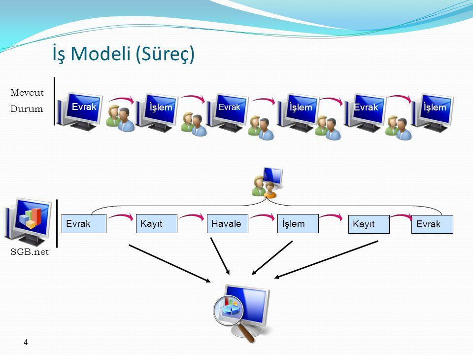 4 İş Modeli (Süreç) Evrak İşlem EvrakKayıtHavaleİşlem SGB.net Mevcut Durum Evrak İşlem KayıtEvrak