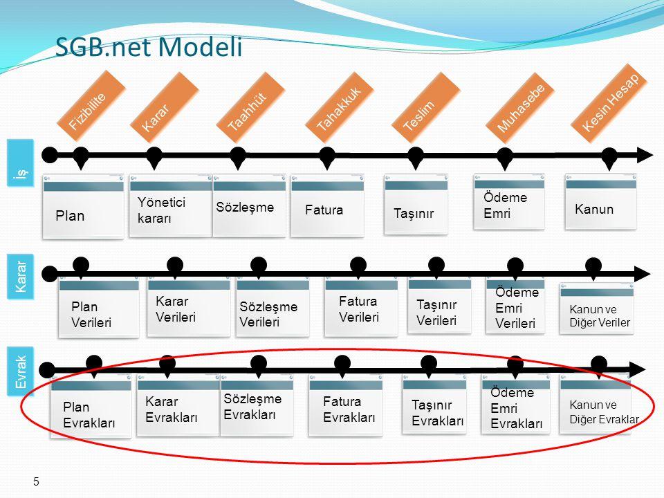 5 SGB.net Modeli Plan Yönetici kararı Sözleşme Fatura Taşınır Ödeme Emri Kanun Fizibilite Karar Taahhüt Tahakkuk Teslim Muhasebe Kesin Hesap Plan Verileri Karar Verileri Sözleşme Verileri Fatura Verileri Taşınır Verileri Ödeme Emri Verileri Kanun ve Diğer Veriler Plan Evrakları Karar Evrakları Sözleşme Evrakları Fatura Evrakları Taşınır Evrakları Ödeme Emri Evrakları Kanun ve Diğer Evraklar İş Karar Evrak
