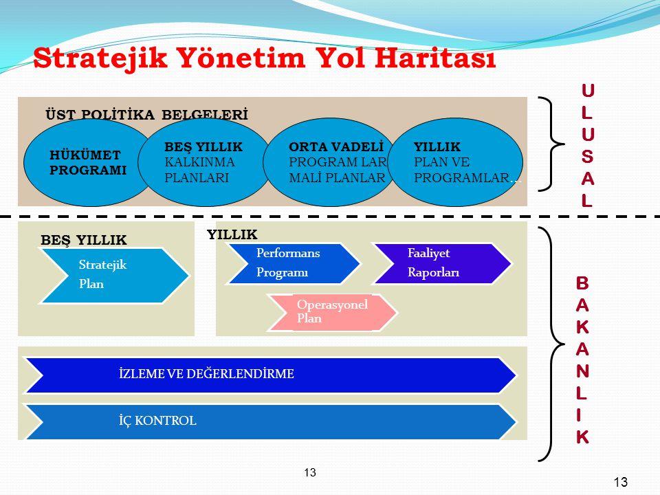 13 Stratejik Yönetim Yol Haritası 13 Performans Programı Faaliyet Raporları Operasyonel Plan İZLEME VE DEĞERLENDİRME Stratejik Plan BEŞ YILLIK YILLIK