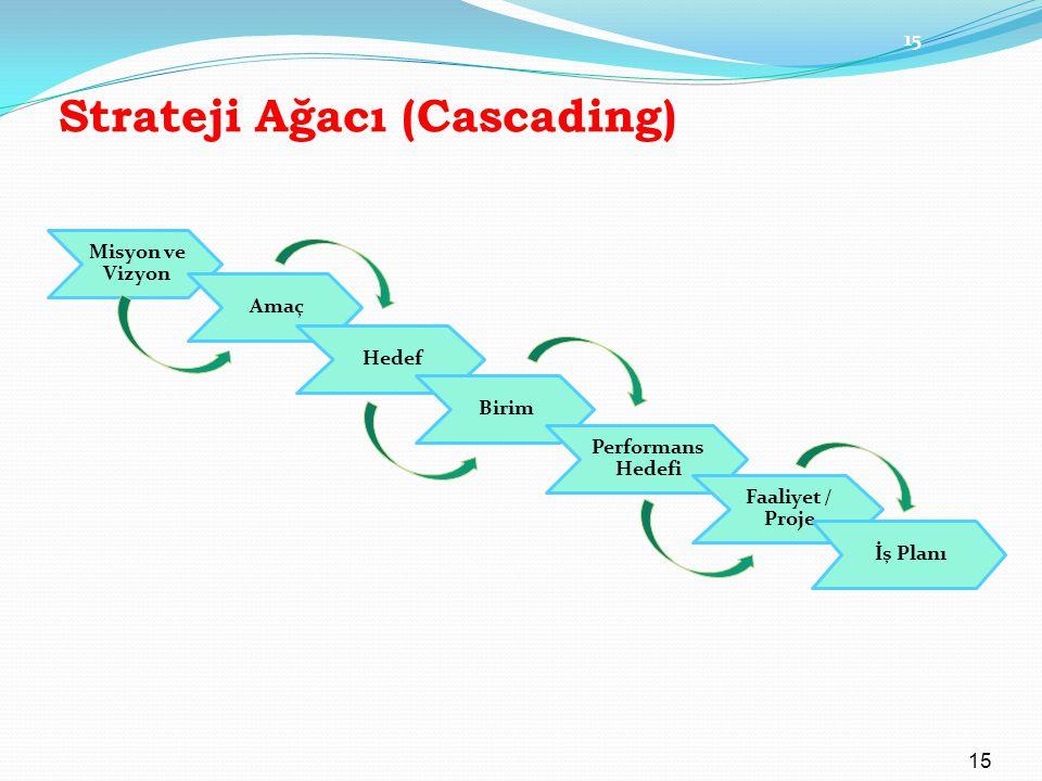 Strateji Ağacı (Cascading) Misyon ve Vizyon Amaç Hedef Birim Performans Hedefi Faaliyet / Proje İş Planı 15
