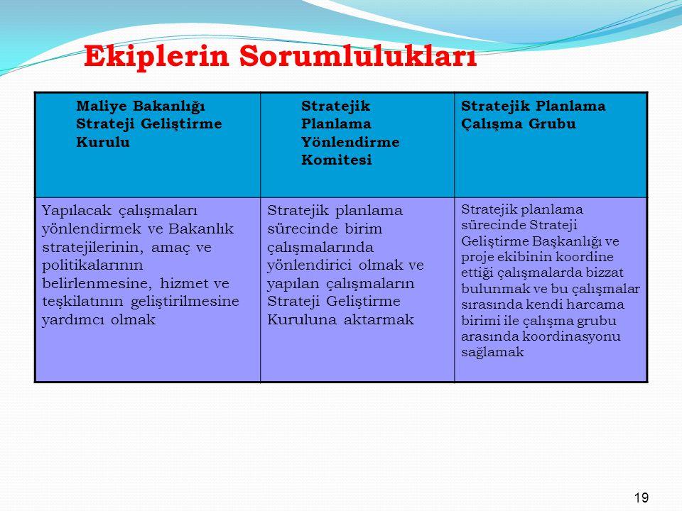 Ekiplerin Sorumlulukları Maliye Bakanlığı Strateji Geliştirme Kurulu Stratejik Planlama Yönlendirme Komitesi Stratejik Planlama Çalışma Grubu Yapılaca