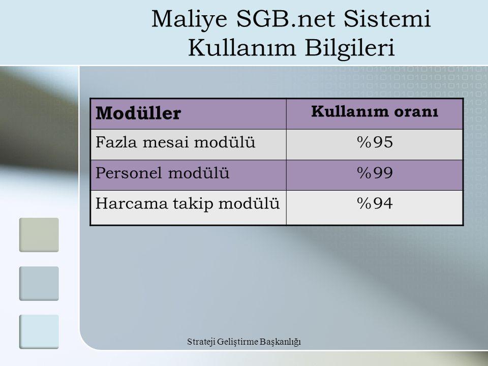 Strateji Geliştirme Başkanlığı Maliye SGB.net Sistemi Kullanım Bilgileri Modüller Kullanım oranı Fazla mesai modülü%95 Personel modülü%99 Harcama taki