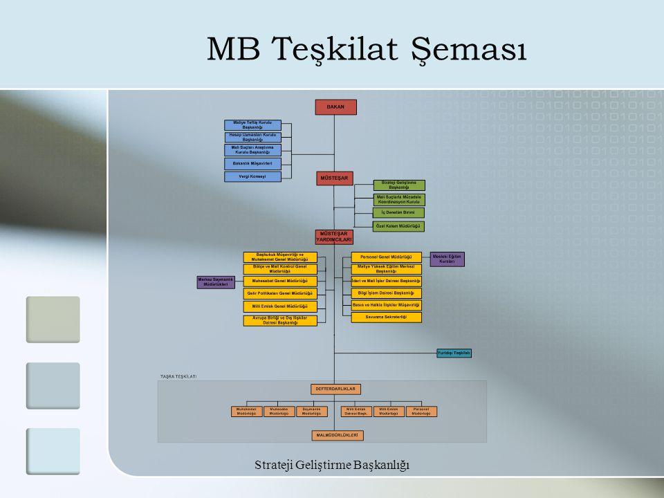 Strateji Geliştirme Başkanlığı MB Teşkilat Şeması