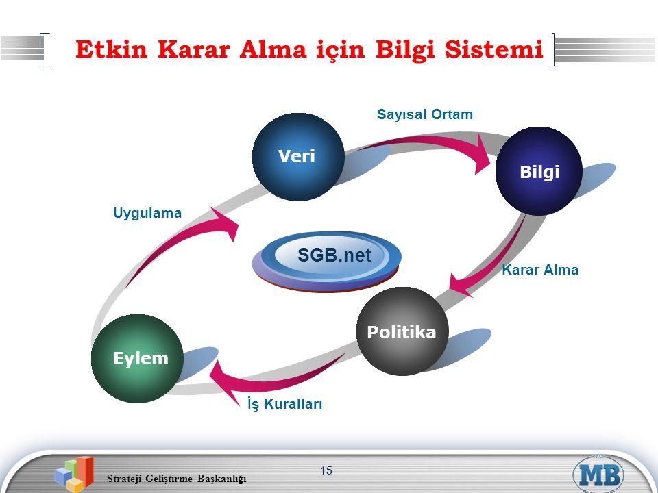 Strateji Geliştirme Başkanlığı 15 Etkin Karar Alma için Bilgi Sistemi Veri Politika Uygulama SGB.net Sayısal Ortam Karar Alma İş Kuralları Eylem Veri Bilgi