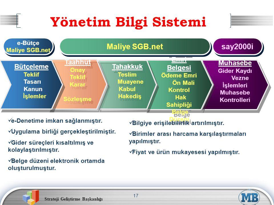 Strateji Geliştirme Başkanlığı 17 Muhasebe Gider Kaydı Vezne İşlemleri Muhasebe Kontrolleri Muhasebe Gider Kaydı Vezne İşlemleri Muhasebe Kontrolleri Ödeme Emri Belgesi Ödeme Emri Ön Mali Kontrol Hak Sahipliği Belge Düzeni Ödeme Emri Belgesi Ödeme Emri Ön Mali Kontrol Hak Sahipliği Belge Düzeni Yönetim Bilgi Sistemi Tahakkuk Teslim Muayene Kabul Hakediş Tahakkuk Teslim Muayene Kabul Hakediş Taahhüt Onay Teklif Karar Sözleşme Taahhüt Onay Teklif Karar Sözleşme Bütçeleme Teklif Tasarı Kanun İşlemler Bütçeleme Teklif Tasarı Kanun İşlemler e-Bütçe Maliye SGB.net e-Bütçe Maliye SGB.net say2000i e-Denetime imkan sağlanmıştır.