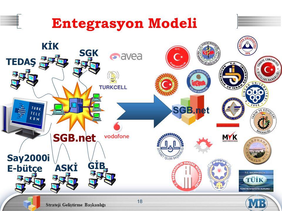 Strateji Geliştirme Başkanlığı 18 Entegrasyon Modeli Say2000i E-bütçe KİK ASKİ TEDAŞ SGB.net SGK GİB