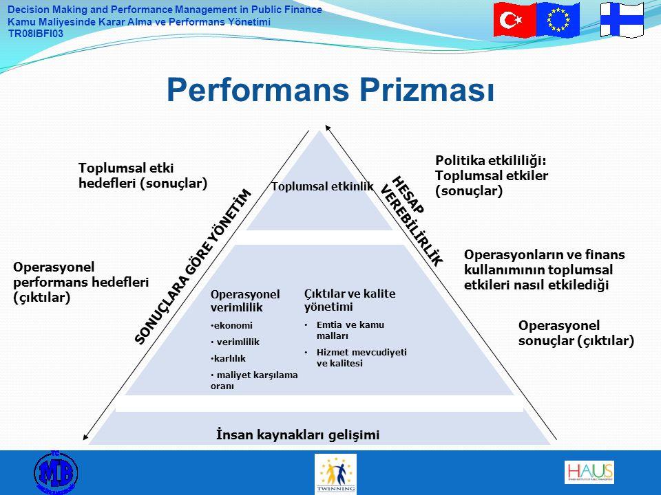 Decision Making and Performance Management in Public Finance Kamu Maliyesinde Karar Alma ve Performans Yönetimi TR08IBFI03 Performans Prizması Toplumsal etkinlik Çıktılar ve kalite yönetimi Emtia ve kamu malları Hizmet mevcudiyeti ve kalitesi Operasyonel verimlilik ekonomi verimlilik karlılık maliyet karşılama oranı İnsan kaynakları gelişimi Toplumsal etki hedefleri (sonuçlar) Operasyonların ve finans kullanımının toplumsal etkileri nasıl etkilediği Operasyonel sonuçlar (çıktılar) SONUÇLARA GÖRE YÖNETİM HESAP VEREBİLİRLİK Operasyonel performans hedefleri (çıktılar) Politika etkililiği: Toplumsal etkiler (sonuçlar)