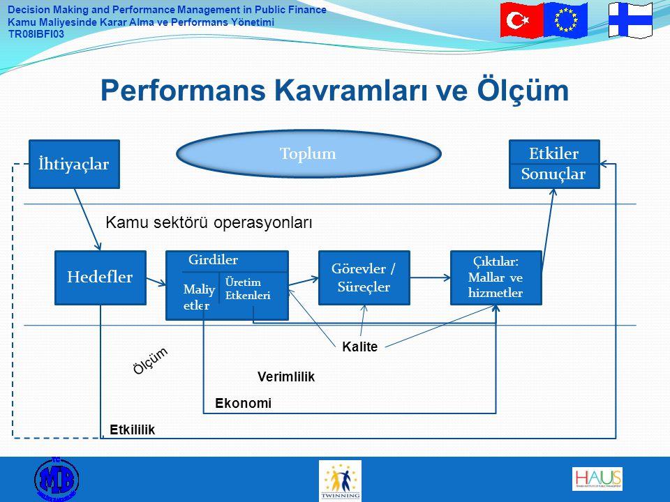 Decision Making and Performance Management in Public Finance Kamu Maliyesinde Karar Alma ve Performans Yönetimi TR08IBFI03 Performans Kavramları ve Ölçüm İhtiyaçlar Etkiler Sonuçlar Hedefler Görevler / Süreçler Çıktılar: Mallar ve hizmetler Kamu sektörü operasyonları Girdiler Maliy etler Üretim Etkenleri Etkililik Ölçüm Ekonomi Verimlilik Kalite Toplum