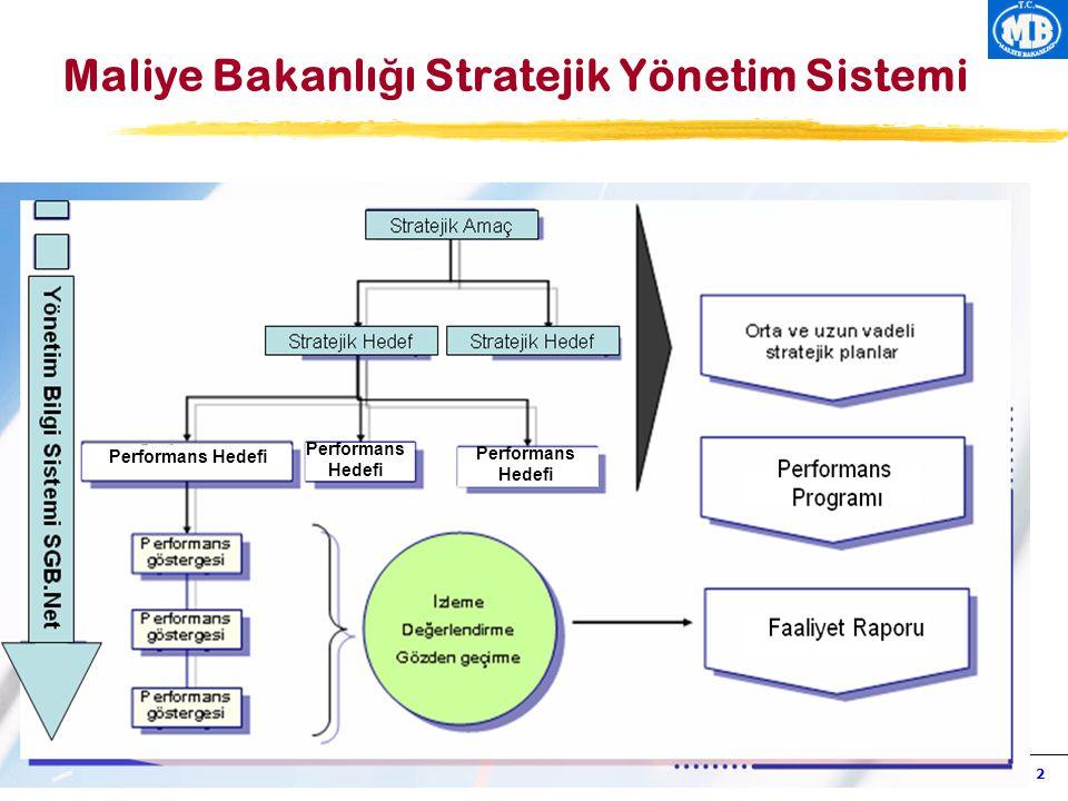 Maliye bakanlığı strateji geliştirme başkanlığı faaliyet