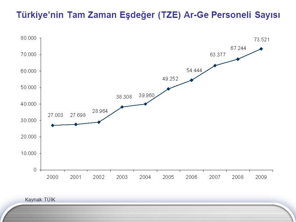 Türkiye'nin Tam Zaman Eşdeğer (TZE) Ar-Ge Personeli Sayısı Kaynak: TÜİK
