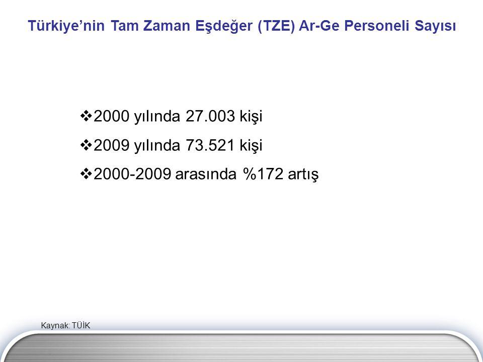 Türkiye'nin Tam Zaman Eşdeğer (TZE) Ar-Ge Personeli Sayısı  2000 yılında 27.003 kişi  2009 yılında 73.521 kişi  2000-2009 arasında %172 artış