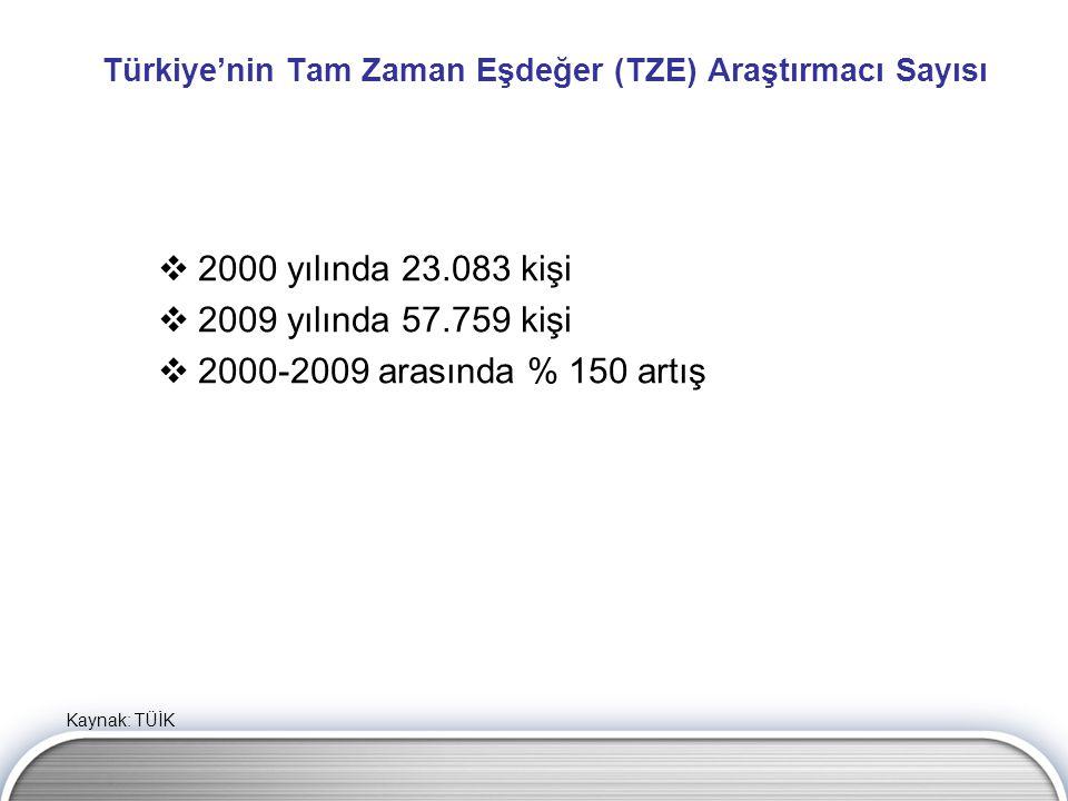 Türkiye'nin Tam Zaman Eşdeğer (TZE) Araştırmacı Sayısı  2000 yılında 23.083 kişi  2009 yılında 57.759 kişi  2000-2009 arasında % 150 artış Kaynak:
