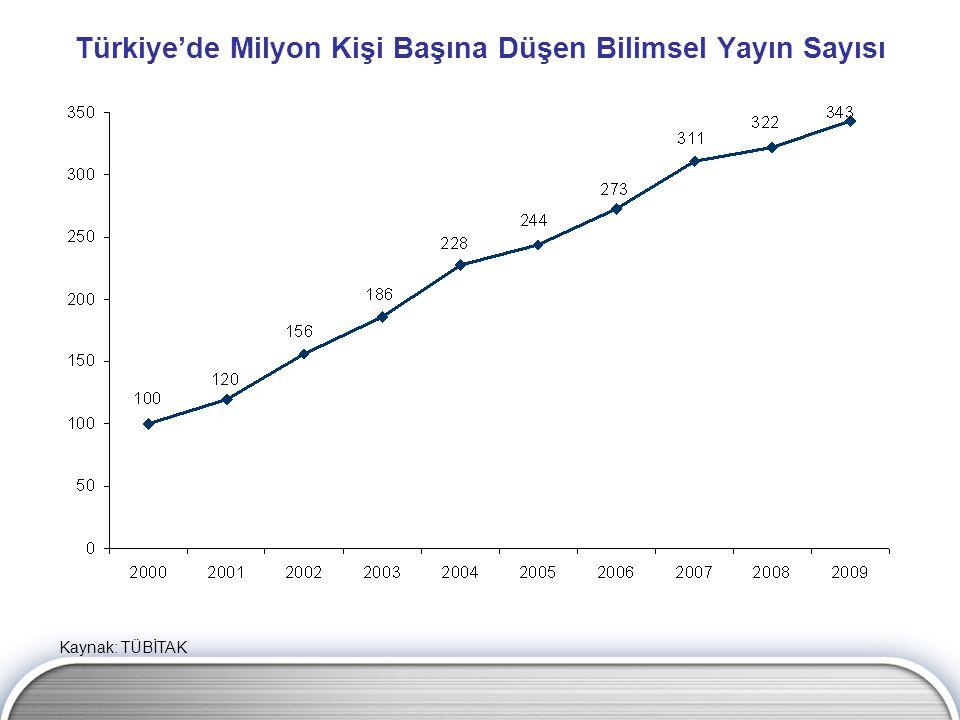 Türkiye'de Milyon Kişi Başına Düşen Bilimsel Yayın Sayısı Kaynak: TÜBİTAK