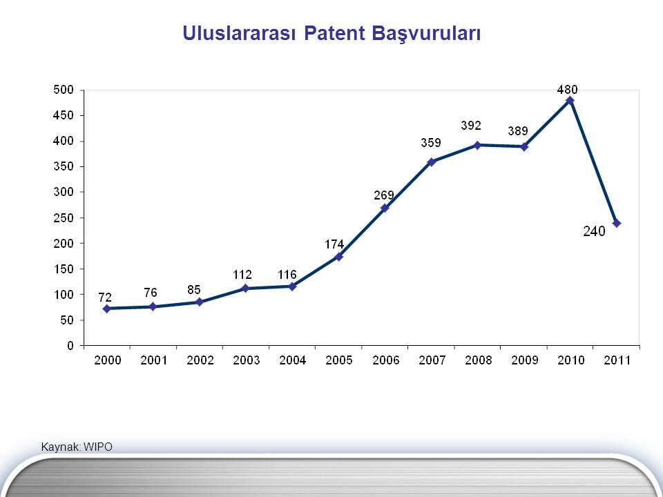 Uluslararası Patent Başvuruları Kaynak: WIPO