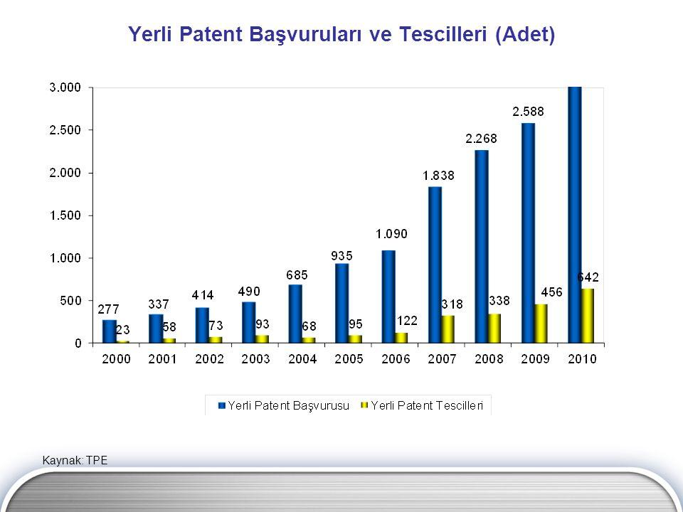Yerli Patent Başvuruları ve Tescilleri (Adet) Kaynak: TPE