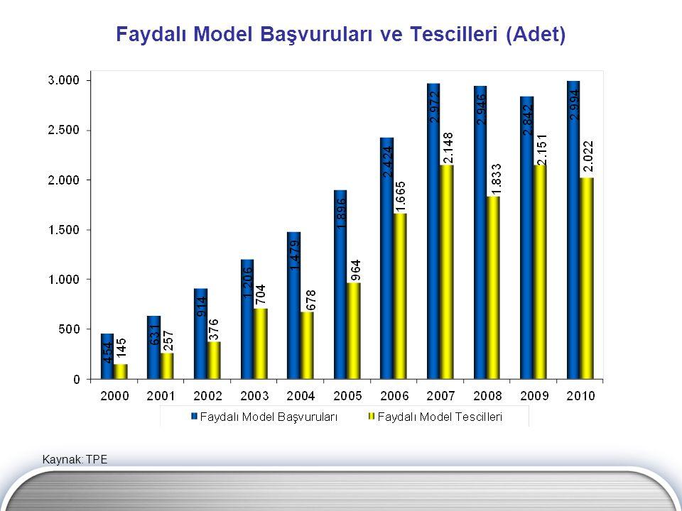 Faydalı Model Başvuruları ve Tescilleri (Adet) Kaynak: TPE