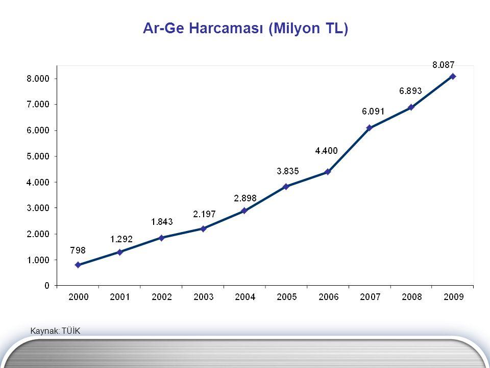 Ar-Ge Harcaması (Milyon TL) Kaynak: TÜİK