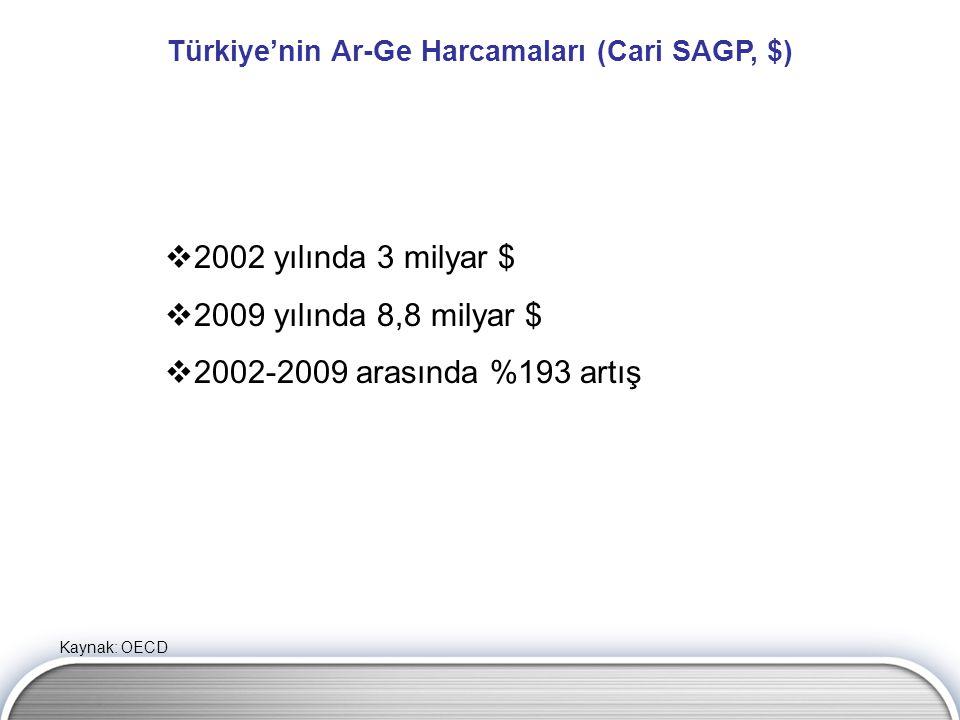 Kaynak: OECD Türkiye'nin Ar-Ge Harcamaları (Cari SAGP, $)  2002 yılında 3 milyar $  2009 yılında 8,8 milyar $  2002-2009 arasında %193 artış