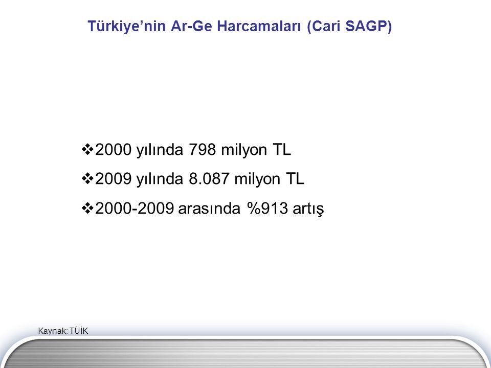 Kaynak: TÜİK Türkiye'nin Ar-Ge Harcamaları (Cari SAGP)  2000 yılında 798 milyon TL  2009 yılında 8.087 milyon TL  2000-2009 arasında %913 artış