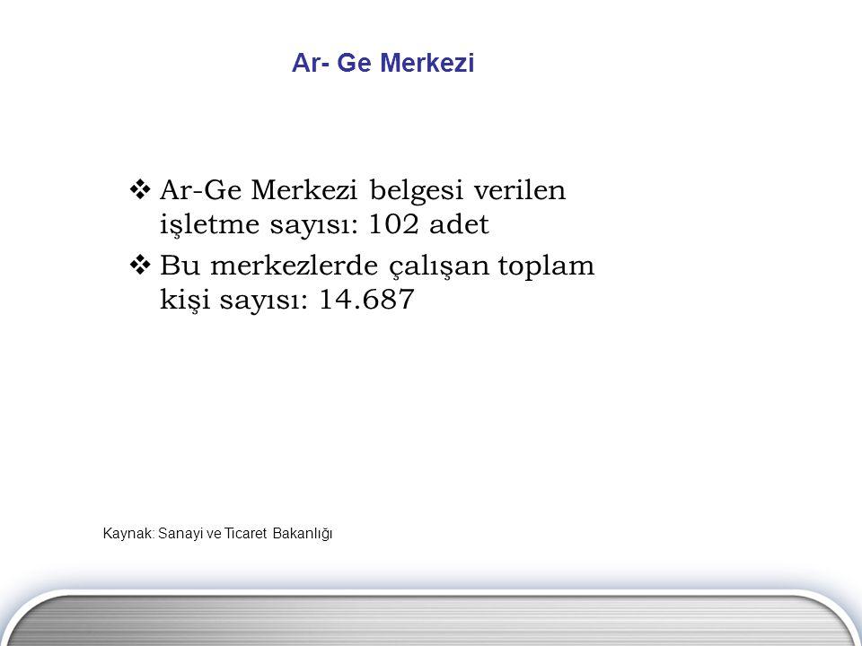 Ar- Ge Merkezi  Ar-Ge Merkezi belgesi verilen işletme sayısı: 102 adet  Bu merkezlerde çalışan toplam kişi sayısı: 14.687 Kaynak: Sanayi ve Ticaret