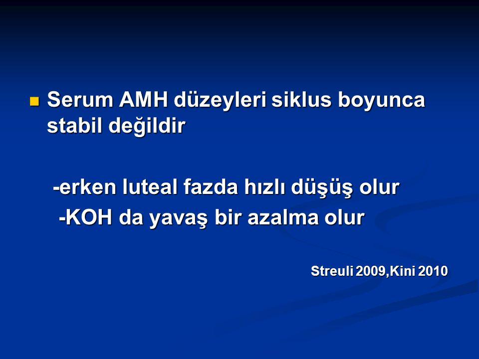 Serum AMH düzeyleri siklus boyunca stabil değildir Serum AMH düzeyleri siklus boyunca stabil değildir -erken luteal fazda hızlı düşüş olur -erken lute