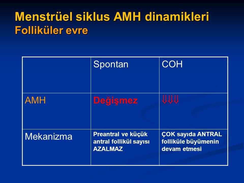 Menstrüel siklus AMH dinamikleri Folliküler evre SpontanCOH AMHDeğişmez  Mekanizma Preantral ve küçük antral follikül sayısı AZALMAZ ÇOK sayıda ANT
