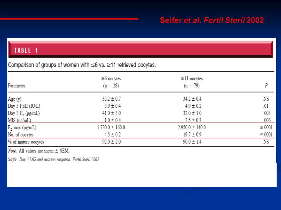 Seifer et al. Fertil Steril 2002 Other reports: Fanchin et al. 2003; Hazout et al. 2004; Muttukrishna et al. 2005; Penarrubia et al. 2005; van Rooij e