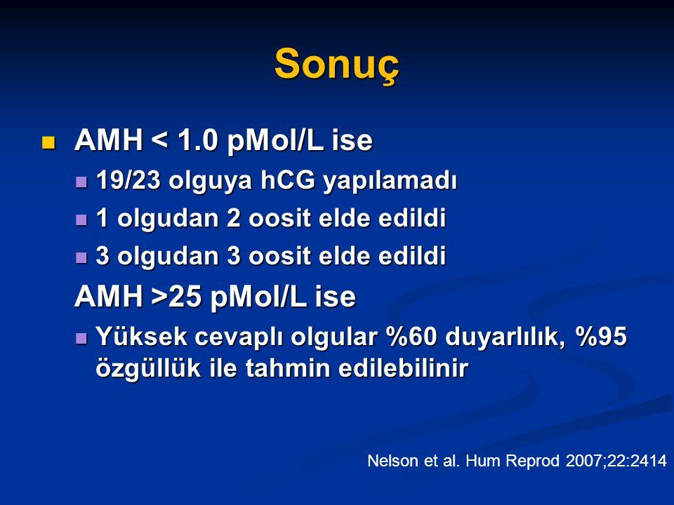 Sonuç AMH < 1.0 pMol/L ise AMH < 1.0 pMol/L ise 19/23 olguya hCG yapılamadı 19/23 olguya hCG yapılamadı 1 olgudan 2 oosit elde edildi 1 olgudan 2 oosi