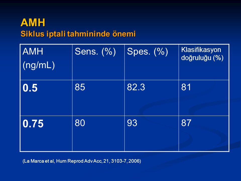 AMH Siklus iptali tahmininde önemi AMH (ng/mL) Sens. (%)Spes. (%) Klasifikasyon doğruluğu (%) 0.5 8582.381 0.75 809387 (La Marca et al, Hum Reprod Adv