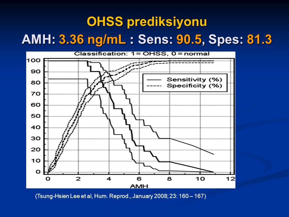OHSS prediksiyonu AMH: 3.36 ng/mL : Sens: 90.5, Spes: 81.3 (Tsung-Hsien Lee et al, Hum. Reprod., January 2008; 23: 160 – 167)