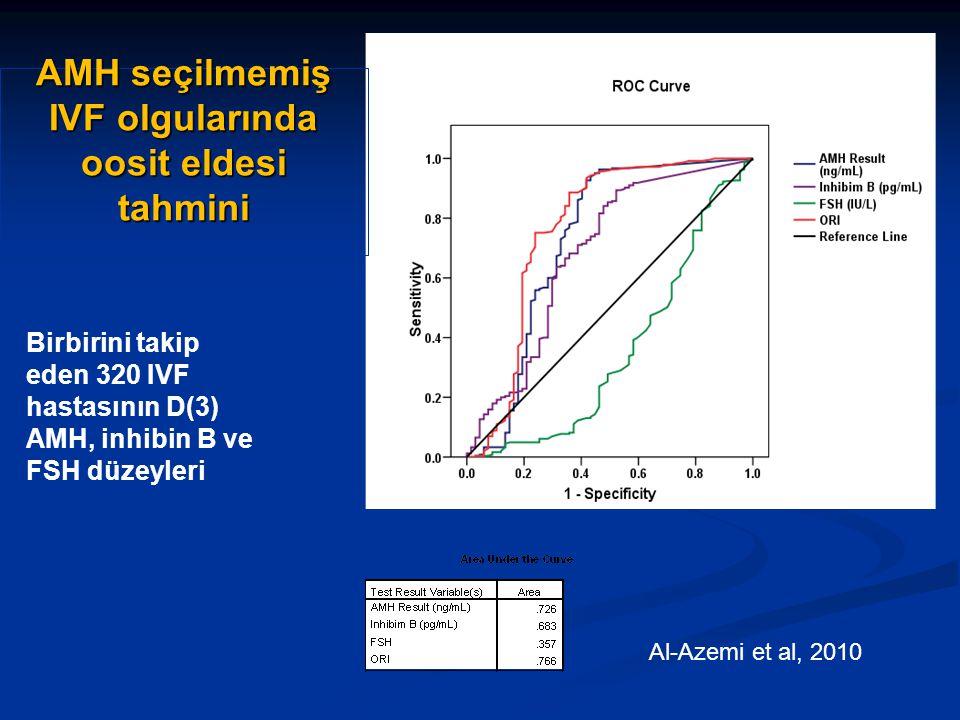 AMH seçilmemiş IVF olgularında oosit eldesi tahmini Birbirini takip eden 320 IVF hastasının D(3) AMH, inhibin B ve FSH düzeyleri Al-Azemi et al, 2010