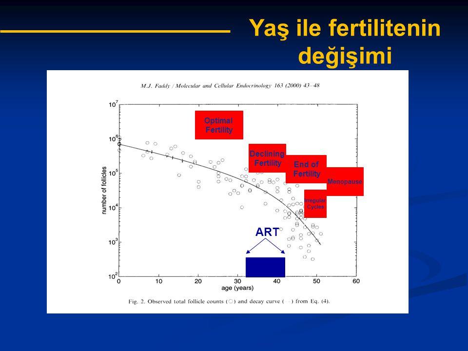 Fanchin et al, 2003 Nardo et al, 2007 AMH antral follikül sayısı ile güçlü korelasyon gösterir van Rooij et al, 2002