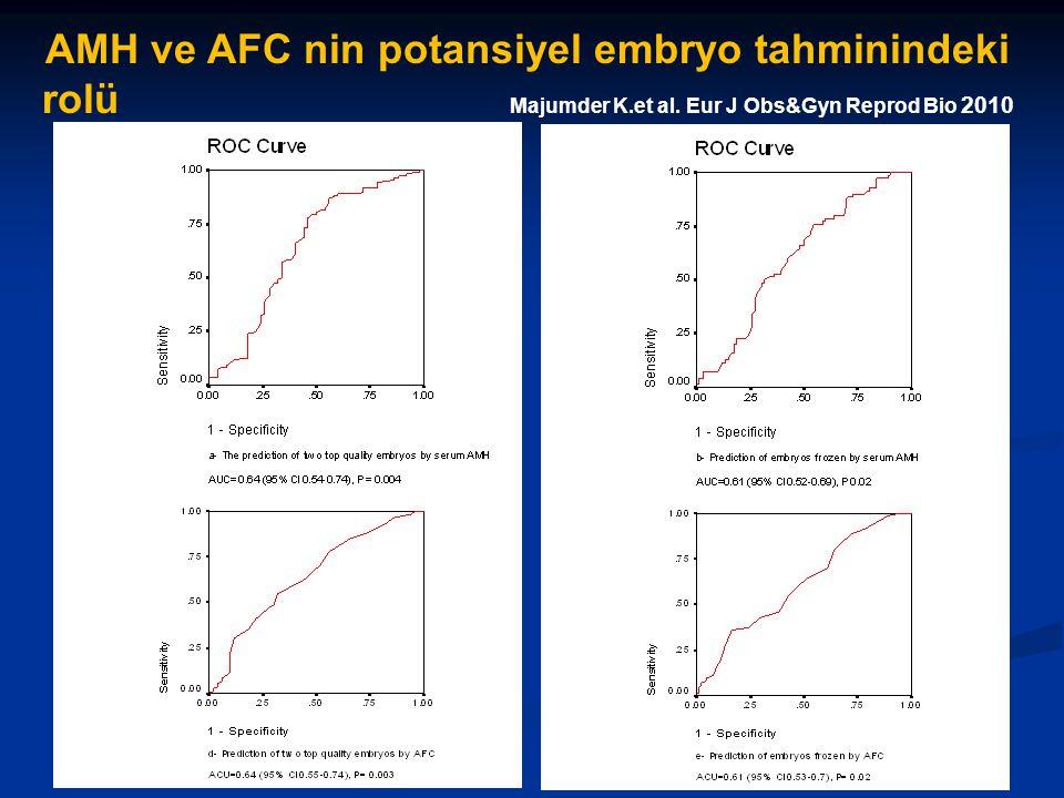 AMH ve AFC nin potansiyel embryo tahminindeki rolü Majumder K.et al. Eur J Obs&Gyn Reprod Bio 2010