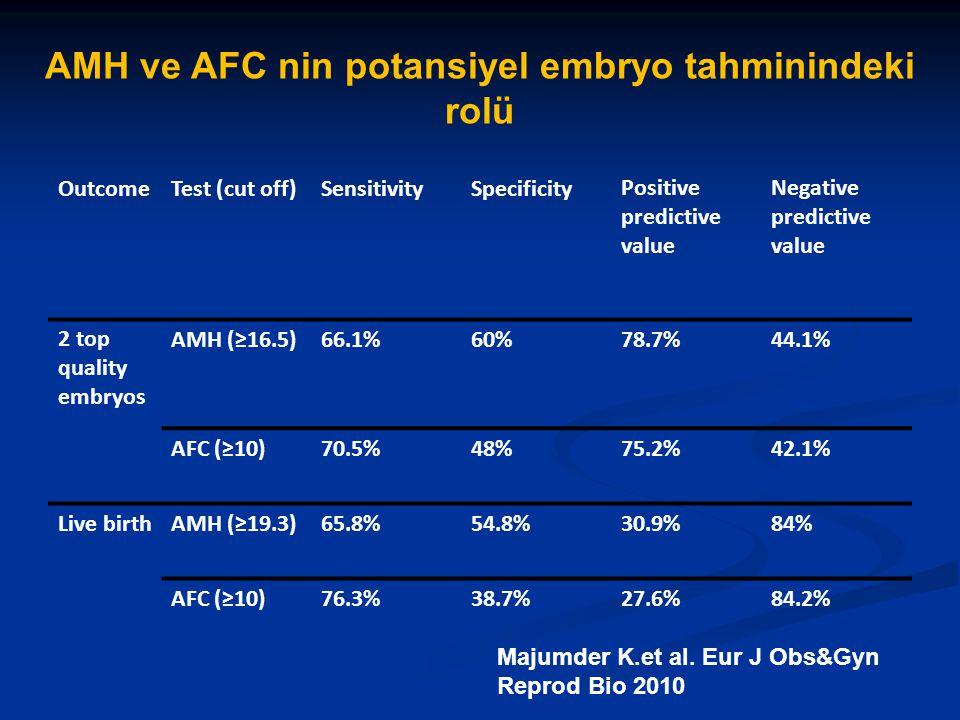 OutcomeTest (cut off)SensitivitySpecificityPositive predictive value Negative predictive value 2 top quality embryos AMH (≥16.5)66.1%60%78.7%44.1% AFC