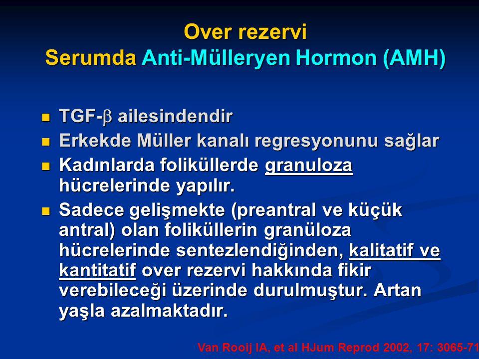 Over rezervi Serumda Anti-Mülleryen Hormon (AMH) TGF-  ailesindendir TGF-  ailesindendir Erkekde Müller kanalı regresyonunu sağlar Erkekde Müller ka