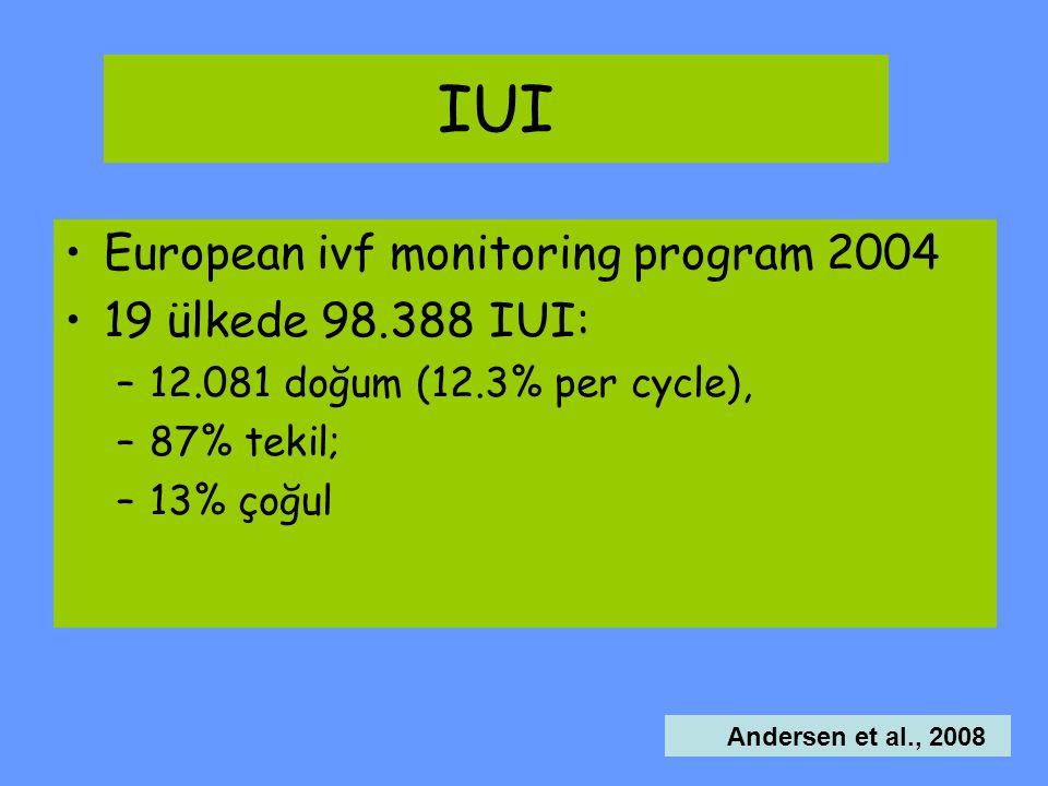 IUI European ivf monitoring program 2004 19 ülkede 98.388 IUI: –12.081 doğum (12.3% per cycle), –87% tekil; –13% çoğul Andersen et al., 2008