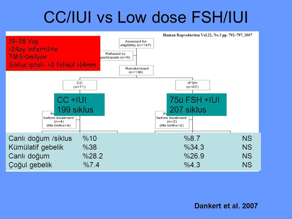CC/IUI vs Low dose FSH/IUI CC +IUI 199 siklus 75ü FSH +IUI 207 siklus Canlı doğum /siklus %10%8.7NS Kümülatif gebelik %38 %34.3NS Canlı doğum %28.2%26