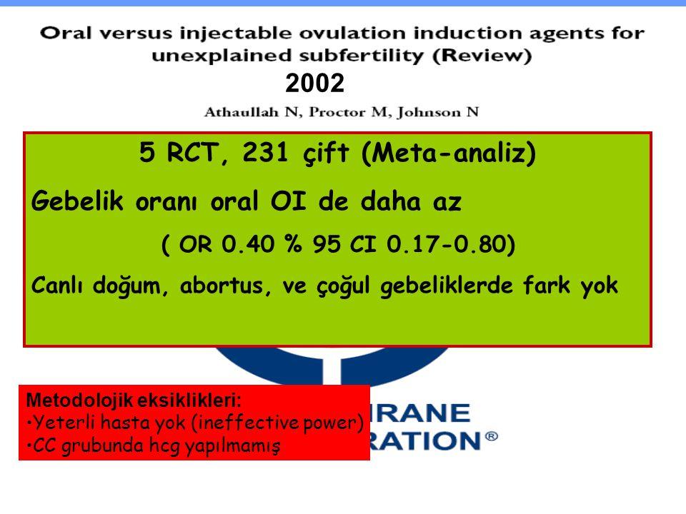 5 RCT, 231 çift (Meta-analiz) Gebelik oranı oral OI de daha az ( OR 0.40 % 95 CI 0.17-0.80) Canlı doğum, abortus, ve çoğul gebeliklerde fark yok Metod