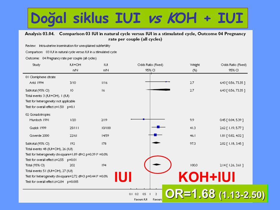 Doğal siklus IUI vs KOH + IUI OR=1.68 (1.13-2.50) KOH+IUIIUI
