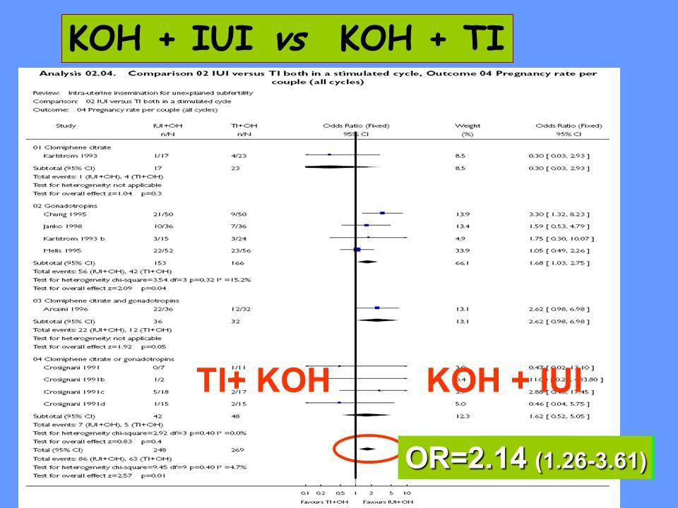 KOH + IUIvsKOH + TI KOH + IUITI+ KOH OR=2.14 (1.26-3.61)