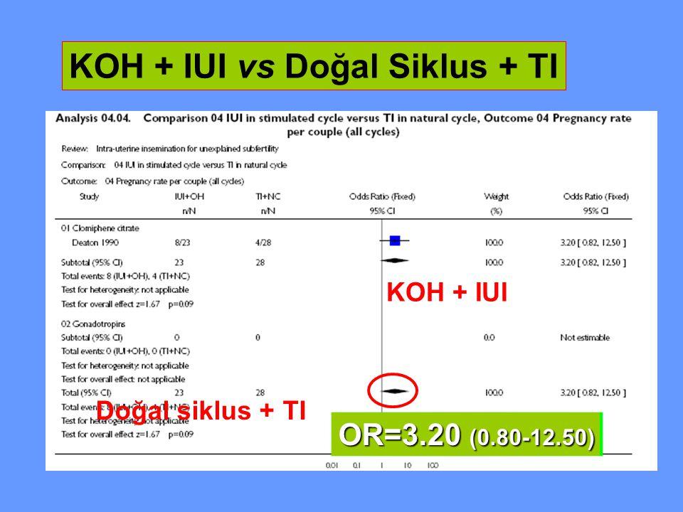 KOH + IUI vs Doğal Siklus + TI KOH + IUI Doğal siklus + TI OR=3.20 (0.80-12.50)