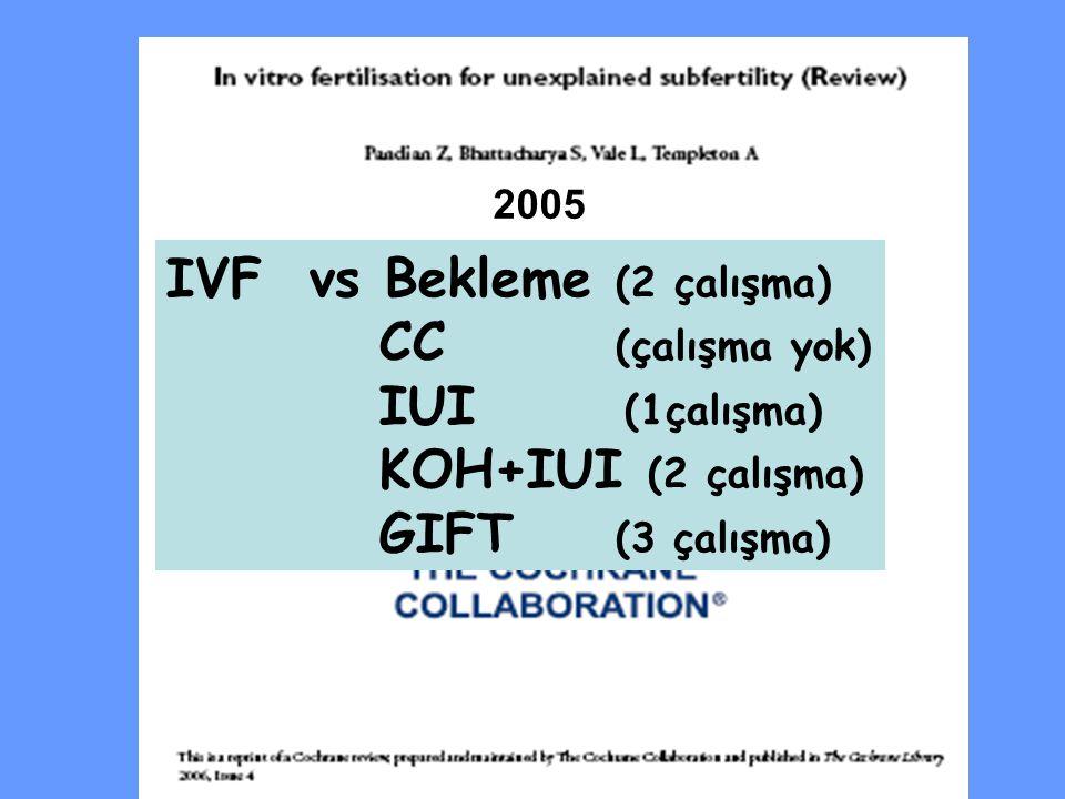 2005 IVF vs Bekleme (2 çalışma) CC (çalışma yok) IUI (1çalışma) KOH+IUI (2 çalışma) GIFT (3 çalışma)