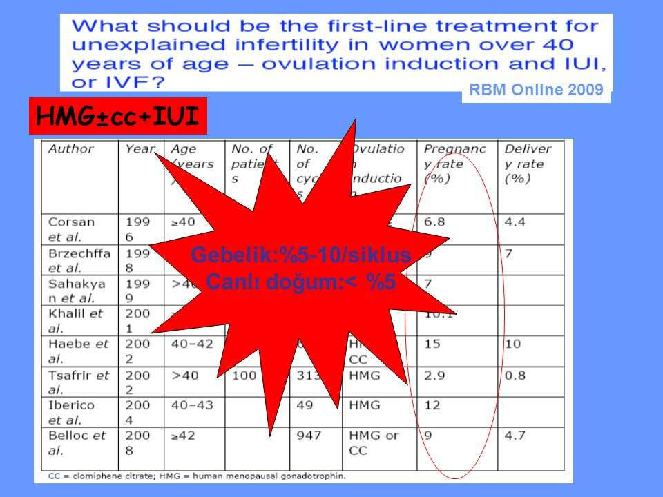 HMG±cc+IUI Gebelik:%5-10/siklus Canlı doğum:< %5 RBM Online 2009