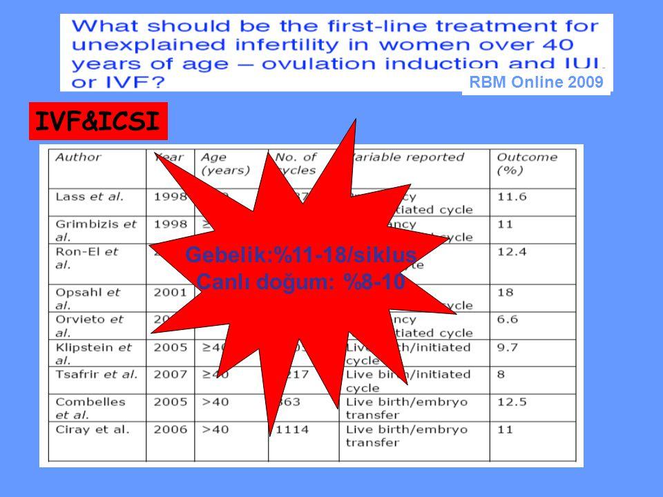 IVF&ICSI Gebelik:%11-18/siklus Canlı doğum: %8-10