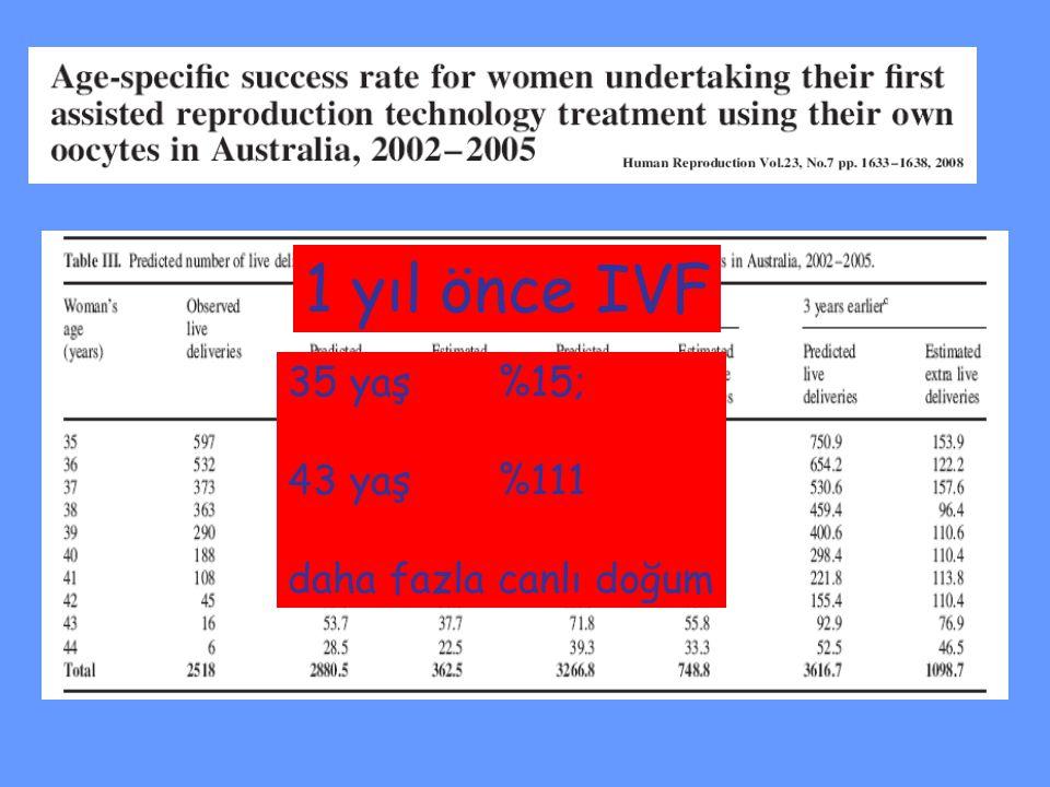 35 yaş %15; 43 yaş%111 daha fazla canlı doğum 1 yıl önce IVF