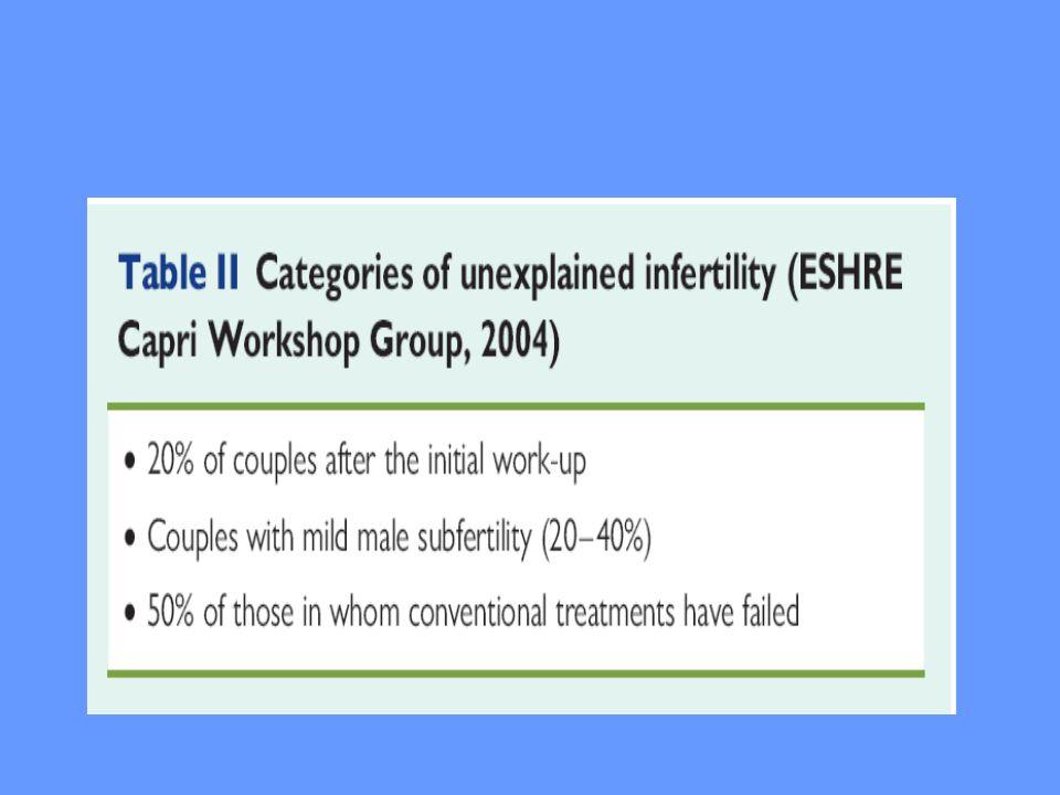ESHRE TASK FORCE / ASRM Açıklanamayan İnfertilite Gebelikle kesin ilişkili testler (  standart  temel) I.Konvansiyonel Semen Analizi II.Tuba geçirgenlik testleri (HSG; anormal HSG'de L/S) III.Ovulasyon testleri (midluteal P, idrar LH...)