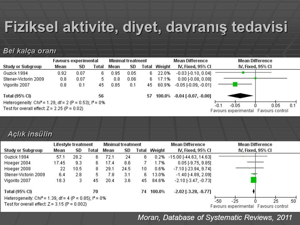 Fiziksel aktivite, diyet, davranış tedavisi Moran, Moran, Database of Systematic Reviews, 2011 Açlık insülin Bel kalça oranı